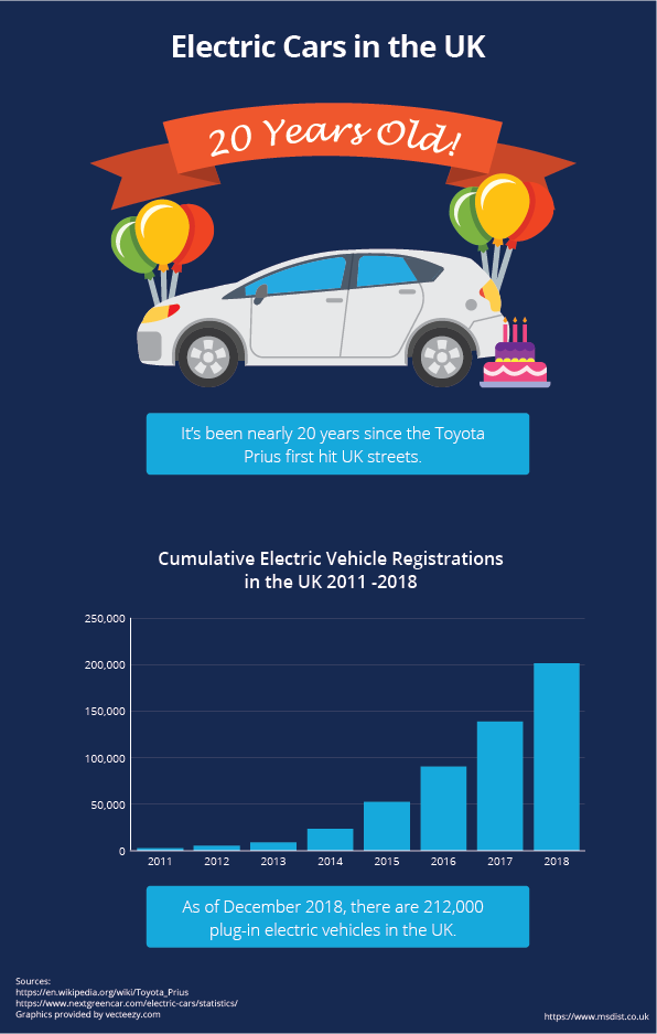 Infographic showing the Toyota Prius being 20 years old in the UK and the total number of Elevtric vehicles in the UK hitting 212,000 in December 2018