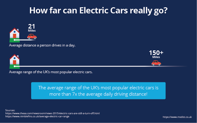 Infographic showing the average daily driving distance in the UK being 21 miles whiles an average electric car can go 150+ miles on a single charge