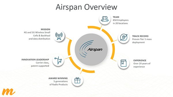 Presentation slide displaying Airspan's history and capabilities