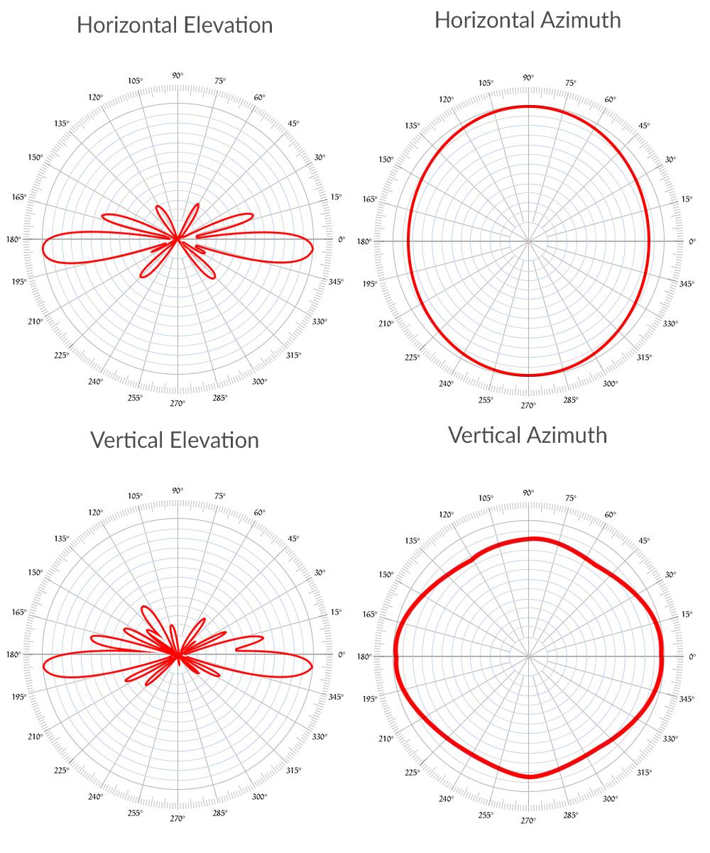 Ms Distribution Uk Ltd Ubiquiti Airmax 2g10 24ghz 10dbi Omni Nanostation M2 Wiring Diagram Polar