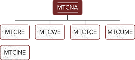 MikroTik MTCNA Training Map